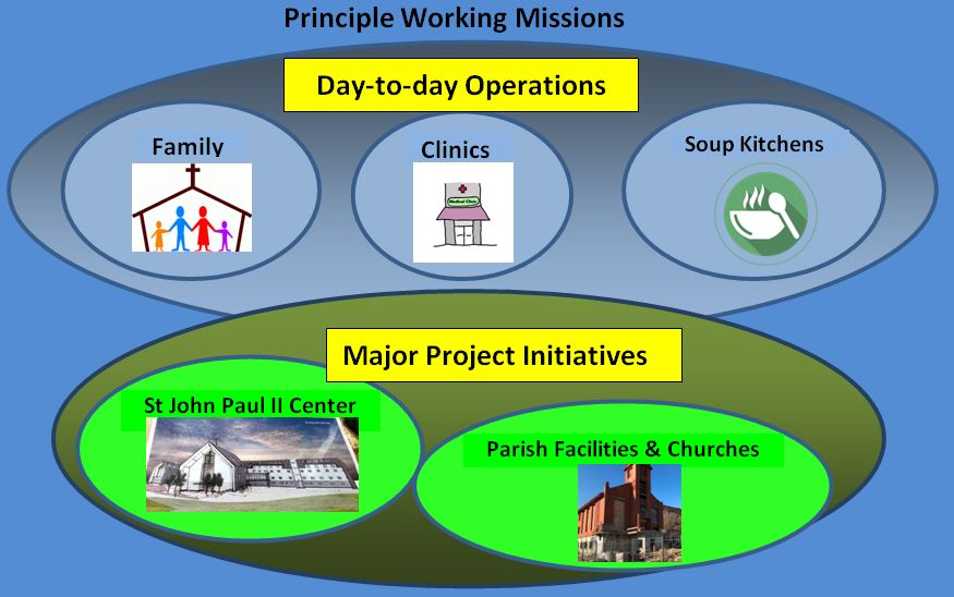 Our Supporting Missions
